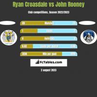 Ryan Croasdale vs John Rooney h2h player stats
