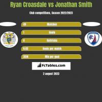 Ryan Croasdale vs Jonathan Smith h2h player stats