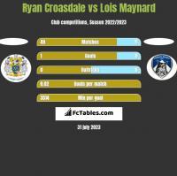 Ryan Croasdale vs Lois Maynard h2h player stats