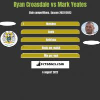 Ryan Croasdale vs Mark Yeates h2h player stats