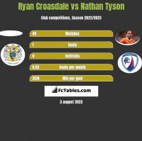 Ryan Croasdale vs Nathan Tyson h2h player stats