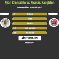 Ryan Croasdale vs Nicolas Haughton h2h player stats