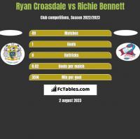 Ryan Croasdale vs Richie Bennett h2h player stats