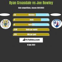 Ryan Croasdale vs Joe Rowley h2h player stats