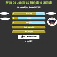 Ryan De Jongh vs Siphelele Luthuli h2h player stats