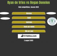 Ryan de Vries vs Regan Donelon h2h player stats