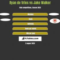 Ryan de Vries vs Jake Walker h2h player stats