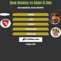 Ryan Delaney vs Adam El-Abd h2h player stats