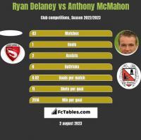 Ryan Delaney vs Anthony McMahon h2h player stats