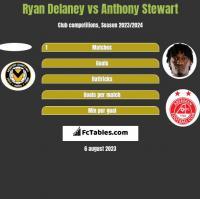 Ryan Delaney vs Anthony Stewart h2h player stats