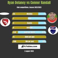 Ryan Delaney vs Connor Randall h2h player stats