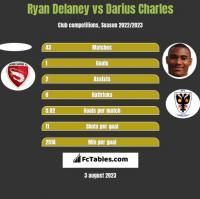 Ryan Delaney vs Darius Charles h2h player stats