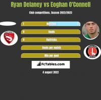 Ryan Delaney vs Eoghan O'Connell h2h player stats