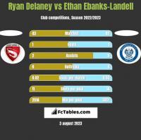Ryan Delaney vs Ethan Ebanks-Landell h2h player stats