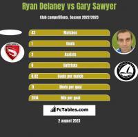Ryan Delaney vs Gary Sawyer h2h player stats