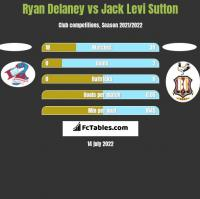 Ryan Delaney vs Jack Levi Sutton h2h player stats