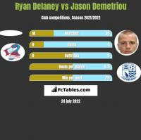 Ryan Delaney vs Jason Demetriou h2h player stats