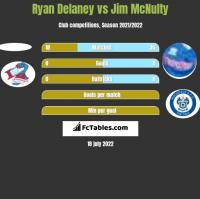 Ryan Delaney vs Jim McNulty h2h player stats