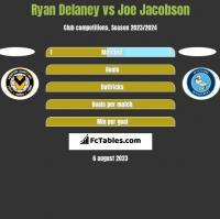 Ryan Delaney vs Joe Jacobson h2h player stats