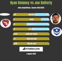 Ryan Delaney vs Joe Rafferty h2h player stats