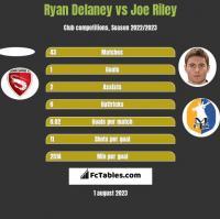 Ryan Delaney vs Joe Riley h2h player stats