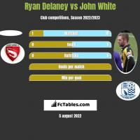 Ryan Delaney vs John White h2h player stats