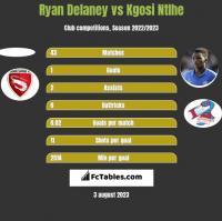 Ryan Delaney vs Kgosi Ntlhe h2h player stats