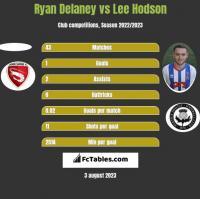 Ryan Delaney vs Lee Hodson h2h player stats