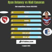 Ryan Delaney vs Niall Canavan h2h player stats