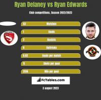 Ryan Delaney vs Ryan Edwards h2h player stats