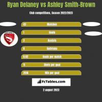 Ryan Delaney vs Ashley Smith-Brown h2h player stats
