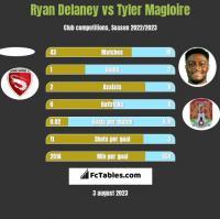 Ryan Delaney vs Tyler Magloire h2h player stats