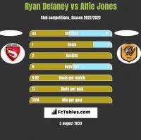 Ryan Delaney vs Alfie Jones h2h player stats
