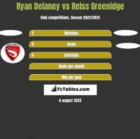 Ryan Delaney vs Reiss Greenidge h2h player stats