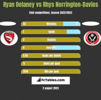 Ryan Delaney vs Rhys Norrington-Davies h2h player stats