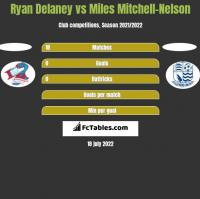 Ryan Delaney vs Miles Mitchell-Nelson h2h player stats