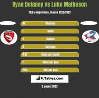 Ryan Delaney vs Luke Matheson h2h player stats