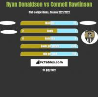 Ryan Donaldson vs Connell Rawlinson h2h player stats