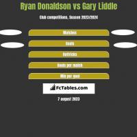 Ryan Donaldson vs Gary Liddle h2h player stats