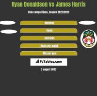 Ryan Donaldson vs James Harris h2h player stats