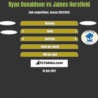 Ryan Donaldson vs James Horsfield h2h player stats