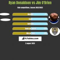 Ryan Donaldson vs Jim O'Brien h2h player stats