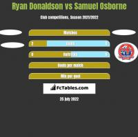 Ryan Donaldson vs Samuel Osborne h2h player stats
