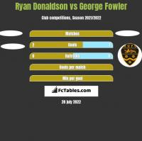 Ryan Donaldson vs George Fowler h2h player stats