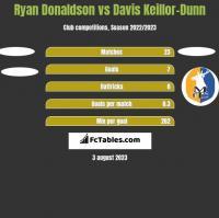 Ryan Donaldson vs Davis Keillor-Dunn h2h player stats