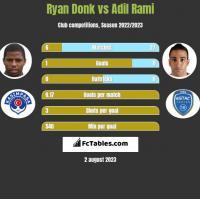 Ryan Donk vs Adil Rami h2h player stats