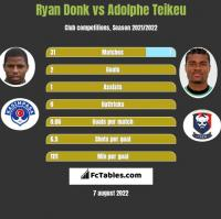 Ryan Donk vs Adolphe Teikeu h2h player stats