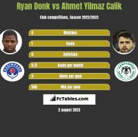 Ryan Donk vs Ahmet Yilmaz Calik h2h player stats