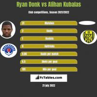 Ryan Donk vs Alihan Kubalas h2h player stats