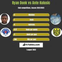 Ryan Donk vs Ante Kulusic h2h player stats